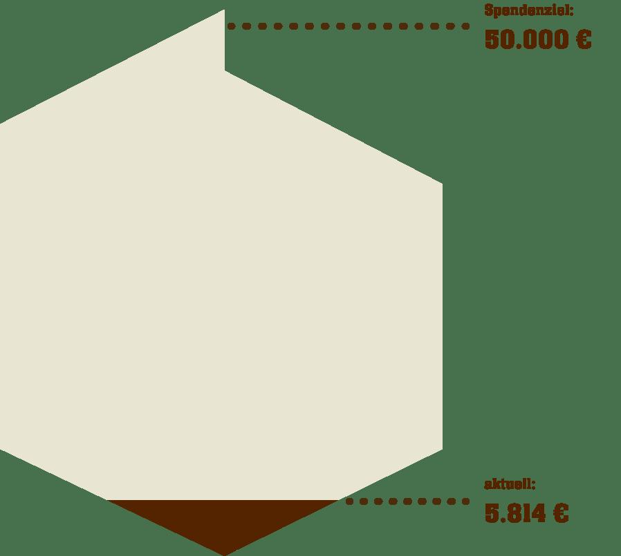Spendenbarometer aktuell bei 5814 Euro